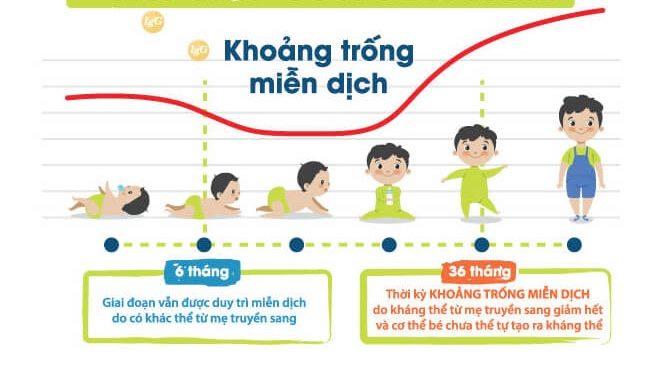 Cách lấp đầy khoảng trống miễn dịch của trẻ được các Chuyên gia khuyên dùng