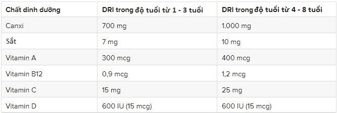 Nhu cầu dinh dưỡng và các vitamin cho trẻ trong từng độ tuổi